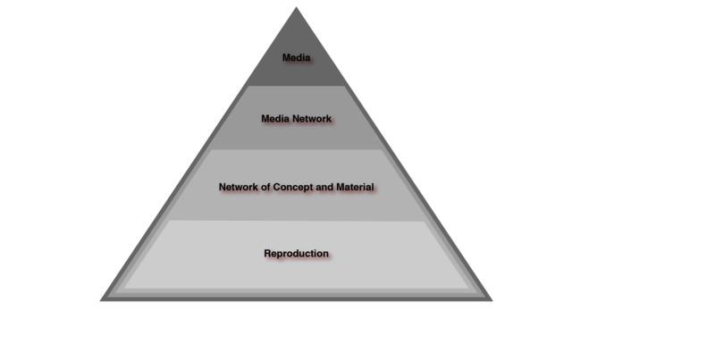 Conceptualizing Media