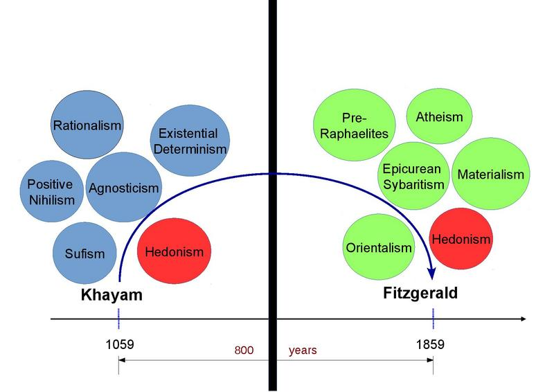 Diagram Showing Differences Between Eastern and Western Reading of Rubaiyat of Omar Khayam Based on <em>The Wine of Wisdom</em> by Mehdi Aminrazavi