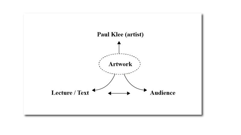 Paul Klee's Four-Part Network