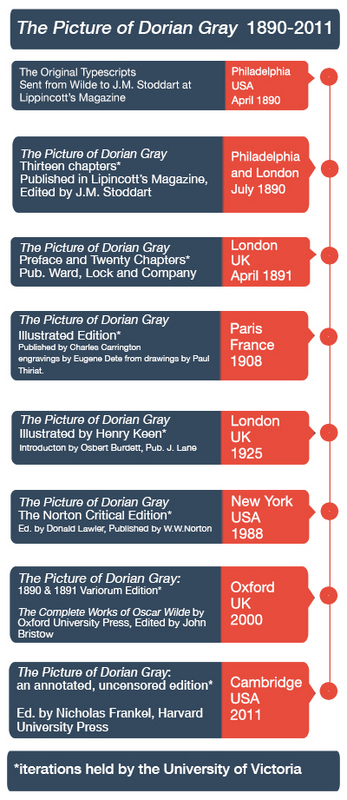 Picture of Dorian Gray Selected iterations Timeline