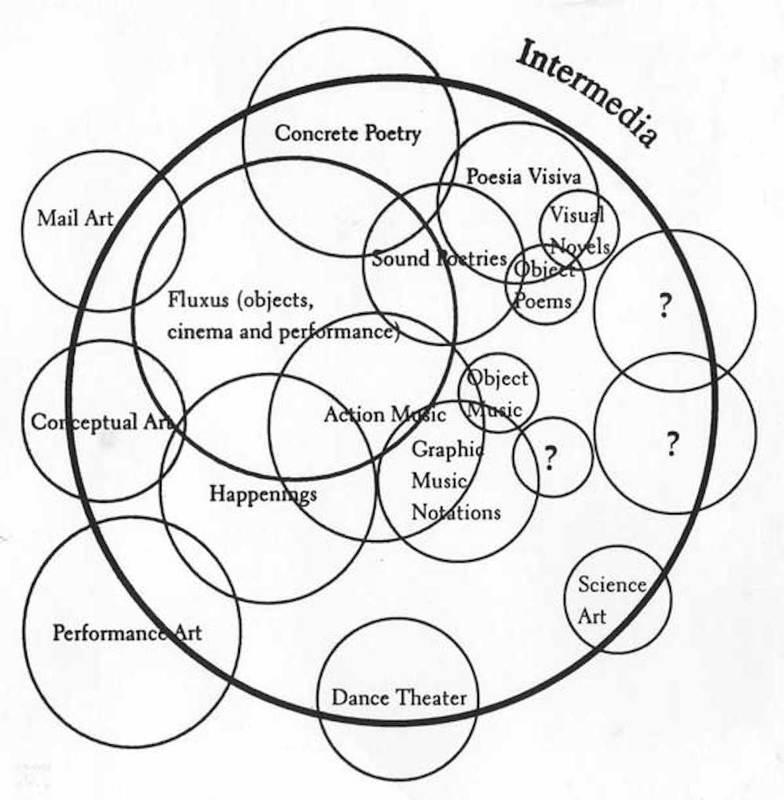 Diagram of Intermedia