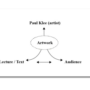 Paul Klee's Four-Part Network