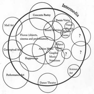 Diagram of Intermedia